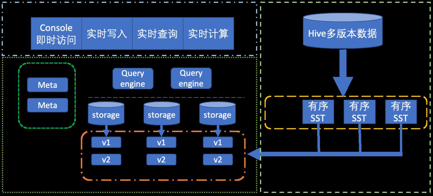 微信架构图