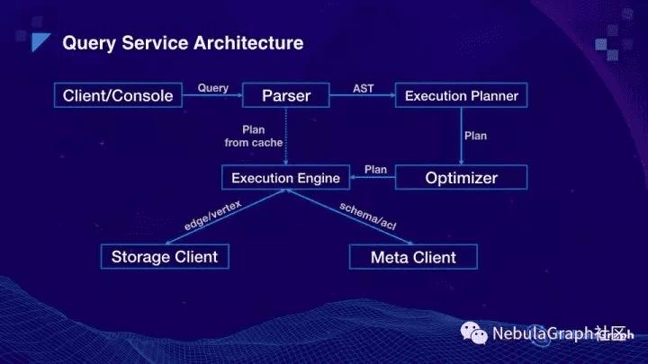 query-service-architecture