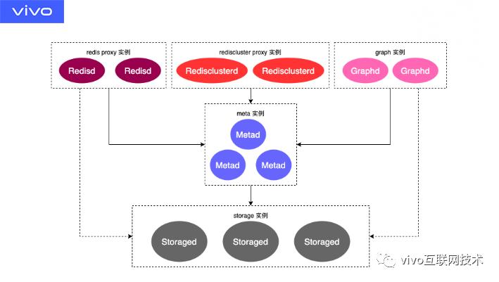 vivo 技术架构